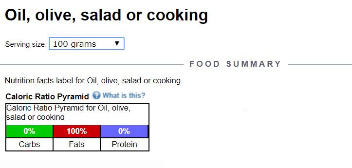 nutrition-data-oil
