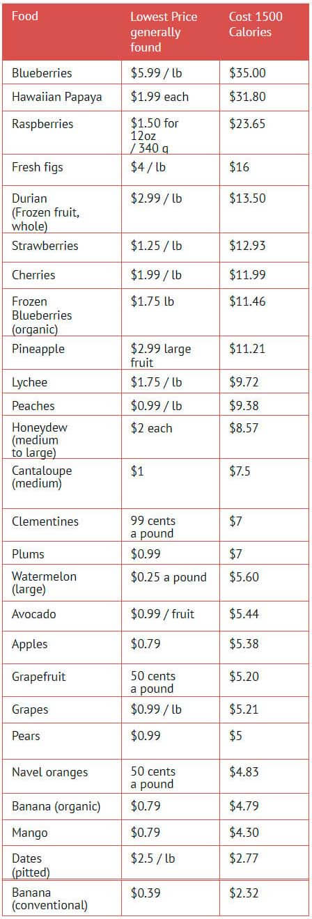 Which Are The Most Expensive Fruit Per Calories_s3